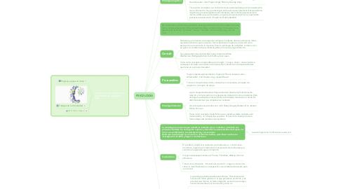 Mind Map: PSICOLOGÍA