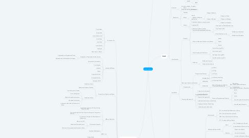 Mind Map: Guerra Eletrônica