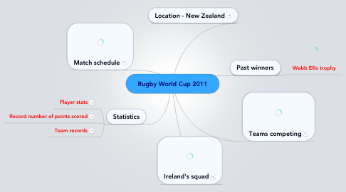 Mind Map: Rugby World Cup 2011
