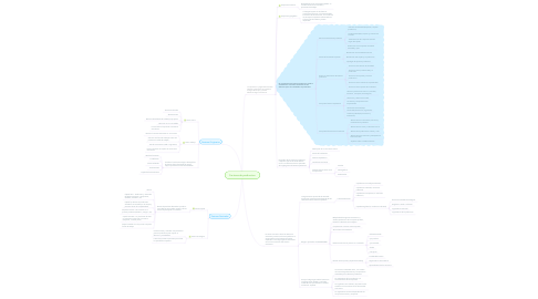 Mind Map: Factores de produccion