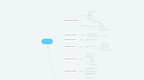 Mind Map: FORMULA DE  LANÇAMENTO