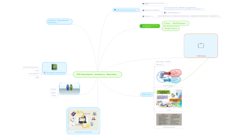 Mind Map: PLE Comunicación   sincrónica y   Asincrónica