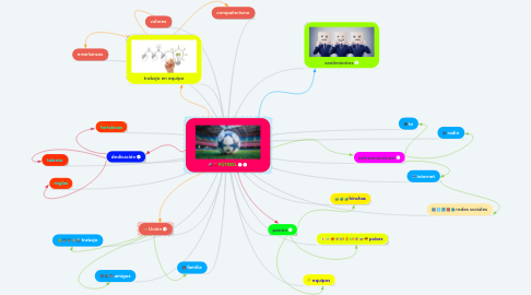 Mind Map: FÚTBOL