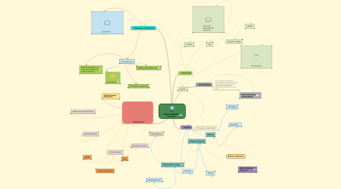 Mind Map: MEDIO AMBIENTE (Symbaloo)