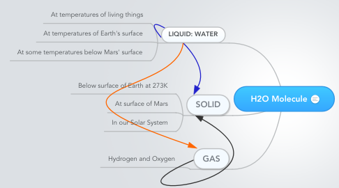 Mind Map: H2O Molecule