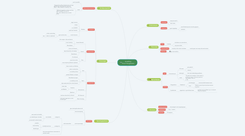 Mind Map: Loverboy Theo Hoogstraten