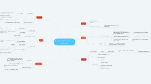 Mind Map: Klaproos, Anne-Fleur van der Heiden