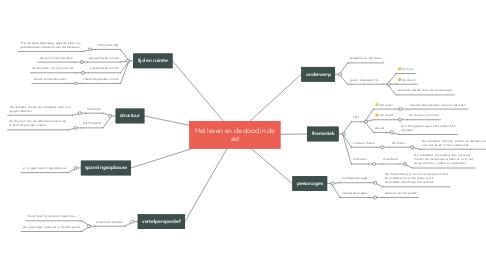 Mind Map: Het leven en de dood in de ast