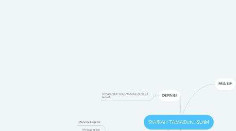 Mind Map: SYARIAH TAMADUN ISLAM