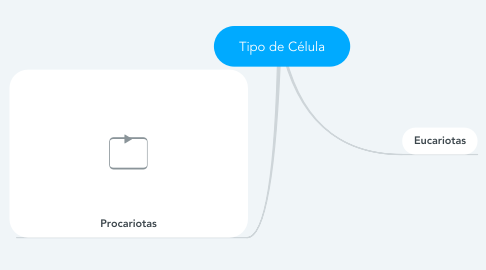 Mind Map: Tipo de Célula