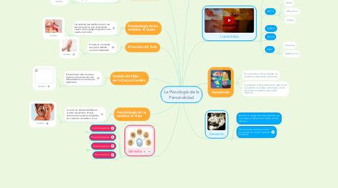 Mind Map: Los Sentidos en la Psicología