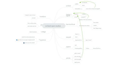 Mind Map: orchard open studios