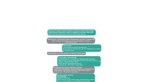 Mind Map: ПЕРЕГОВОРЫ С РУКОВОДИТЕЛЯМИ ПРОФИЛЬНЫХ ДЕТСКИХ УЧРЕЖДЕНИЙ (Ответственные: Руководитель кастинга, Менеджер по поиску)  3-5 рабочих дней