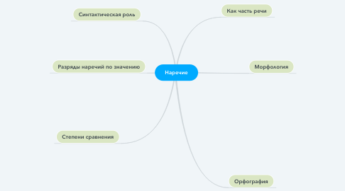 Mind Map: Наречие
