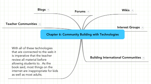 Mind Map: Chapter 6: Community Building with Technologies