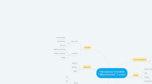 """Mind Map: Наглядные пособия """"Математика"""" 1 класс"""