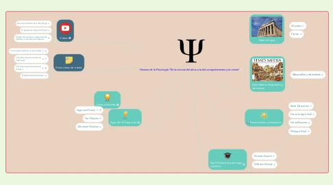 """Mind Map: Historia de la Psicología """"De la ciencia del alma a la del comportamiento y la mente"""""""