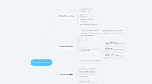 Mind Map: Financial Coaching