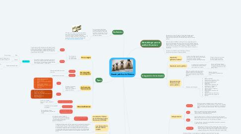 Mind Map: Deuda pública de México