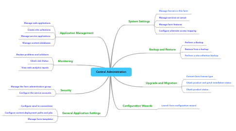 Mind Map: Central Administration