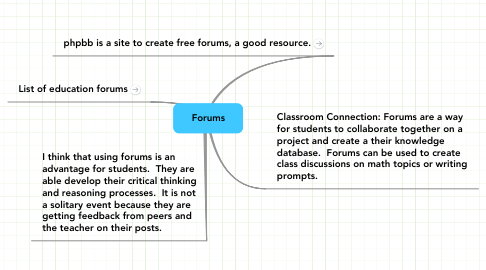 Mind Map: Forums
