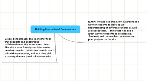 Mind Map: Building International Communities