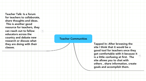 Mind Map: Teacher Communities
