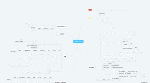 Mind Map: Ensayos Clinicos