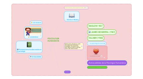 Mind Map: PSICOLOGÍA HUMANISTA