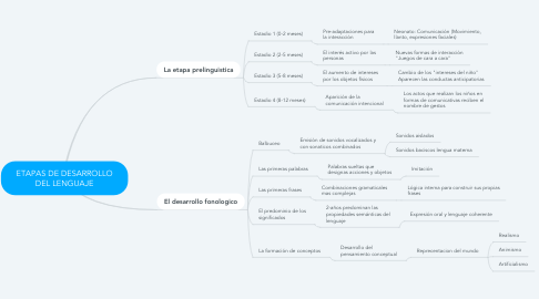 Mind Map: ETAPAS DE DESARROLLO DEL LENGUAJE