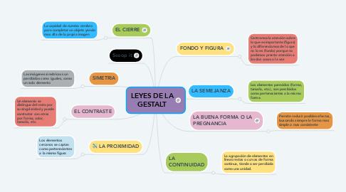 Mind Map: LEYES DE LA GESTALT