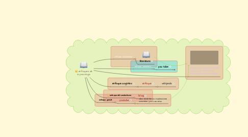 Mind Map: enfoques de la psicologia