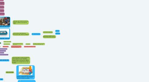 Mind Map: La empresa en el Perú