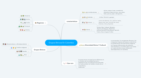 Mind Map: Grupos Etnicos En Colombia