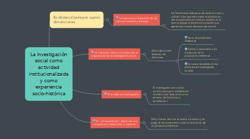Mind Map: Psicología infantil