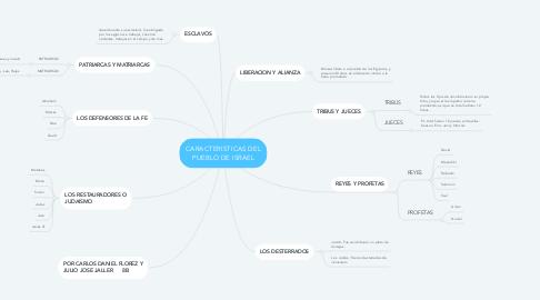 Mind Map: CARACTERISTICAS DEL PUEBLO DE ISRAEL