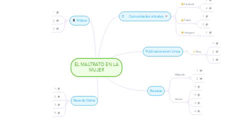 Mind Map: EL MALTRATO EN LA MUJER