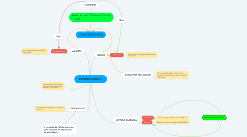 Mind Map: ESTEREOQUÍMICA