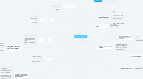 Mind Map: Ingeniería de Sistemas