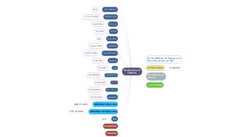 Mind Map: GENERACIÓN DE ENERGÍA
