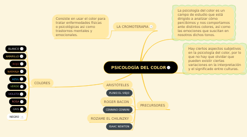 Mind Map: PSICOLOGÍA DEL COLOR