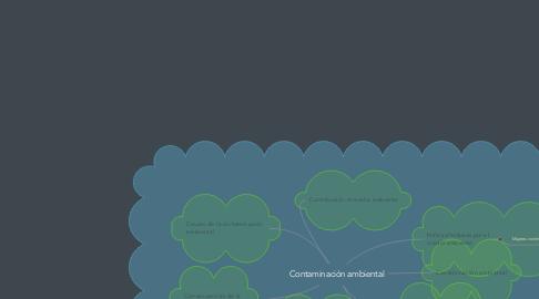 Mind Map: Contaminación ambiental