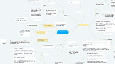 Mind Map: Ciclo de operación de los negocios.