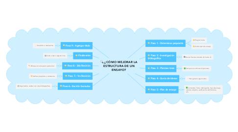 Mind Map: ¿CÓMO MEJORAR LA ESTRUCTURA DE UN ENSAYO?