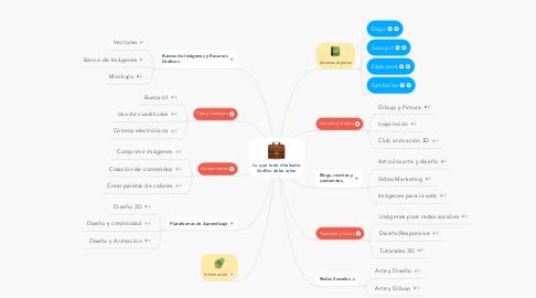 Mind Map: Lo que todo diseñador Gráfico debe saber