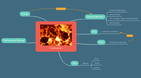 Mind Map: Combustion