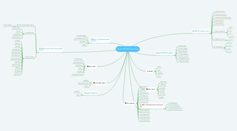 Mind Map: Kerja Praktek E-Learning