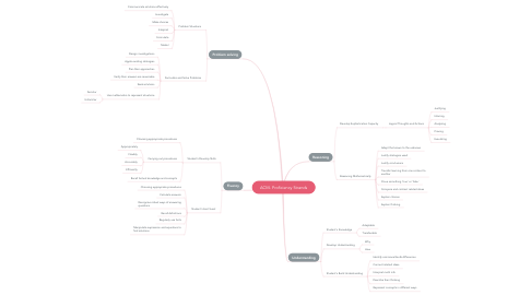 Mind Map: ACM- Proficiency Strands