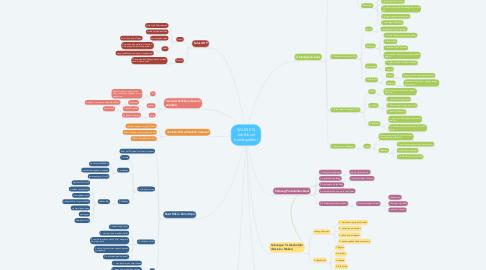 Mind Map: SALES EQ Jeb Blount (rendraaditm)