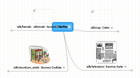 Mind Map: An Teach